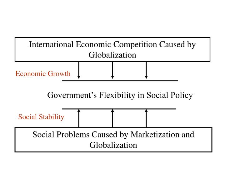 International Economic Competition Caused by Globalization