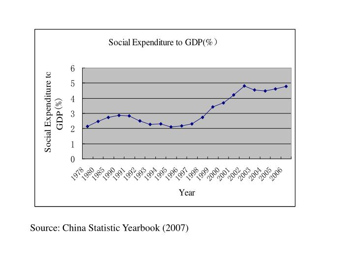 Source: China Statistic Yearbook (2007)