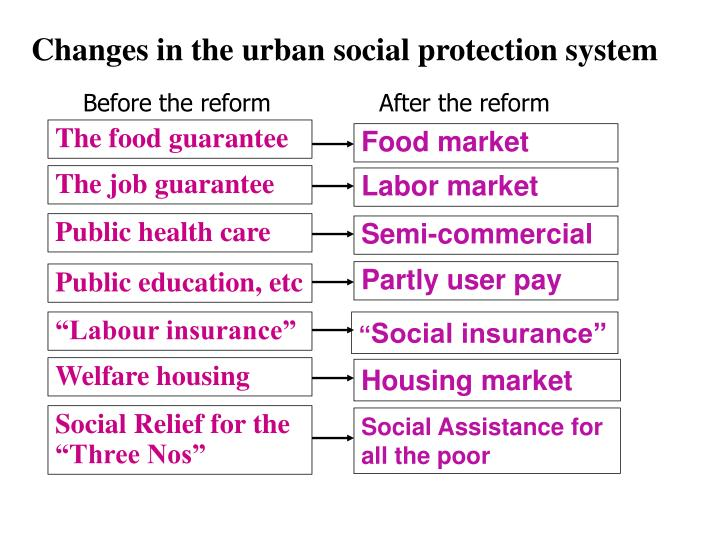 Changes in the urban social protection system