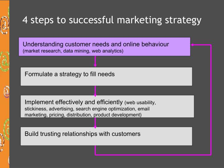 4 steps to successful marketing strategy