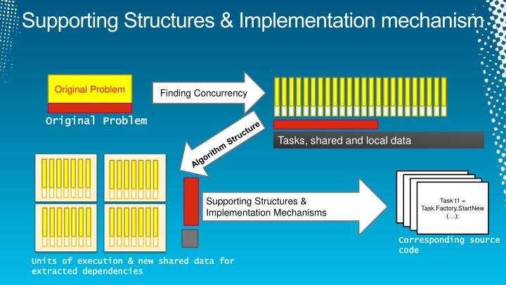 Supporting Structures & Implementation mechanism