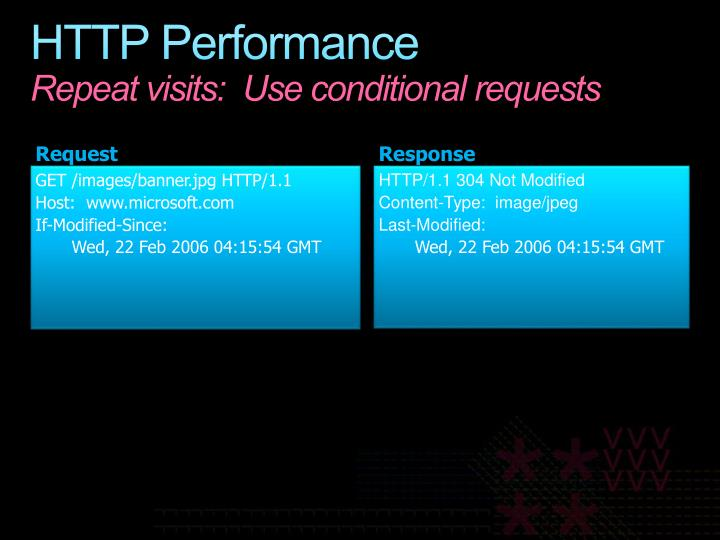HTTP/1.1 304 Not Modified