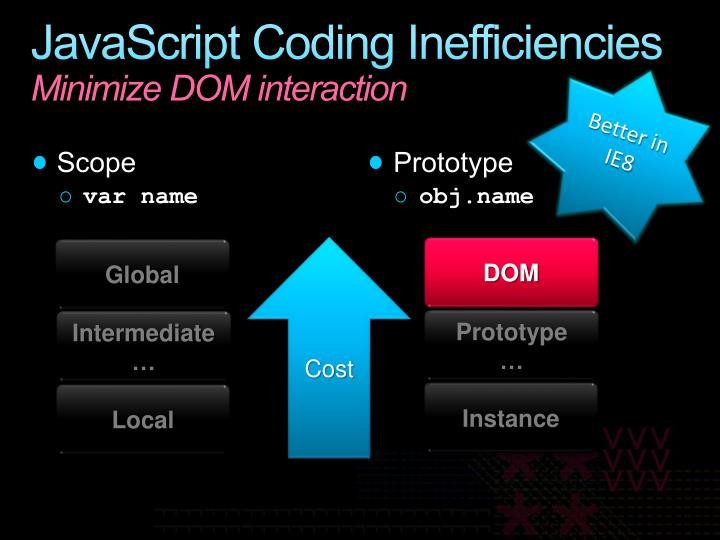 JavaScript Coding Inefficiencies