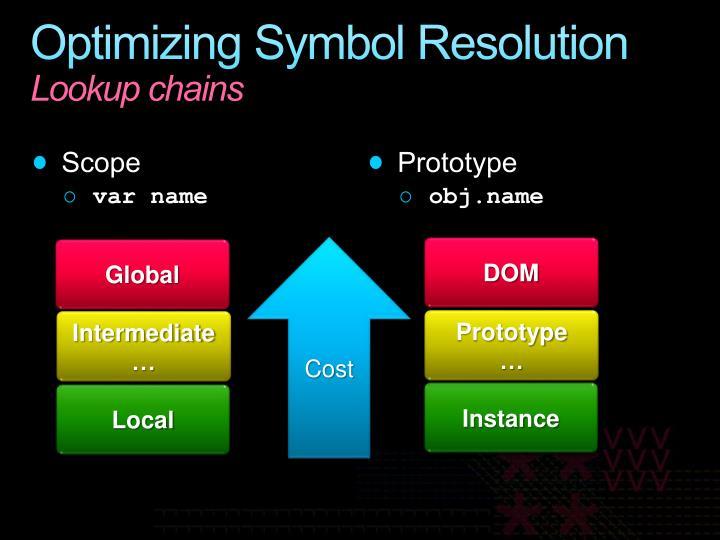 Optimizing Symbol