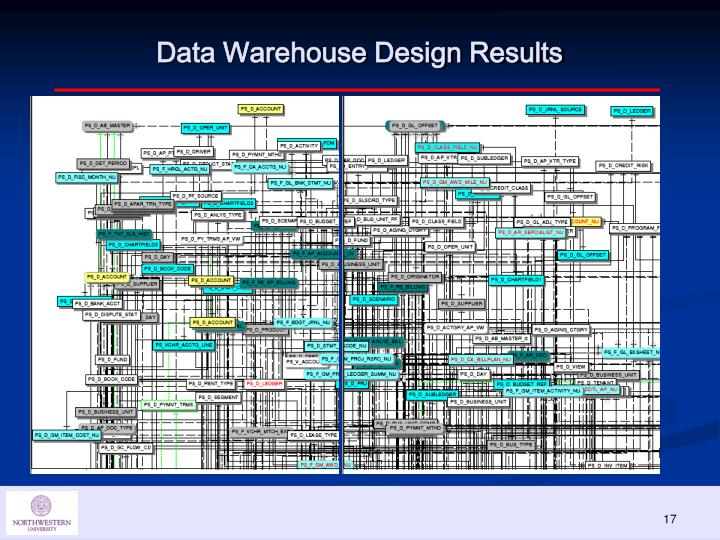 Data Warehouse Design Results