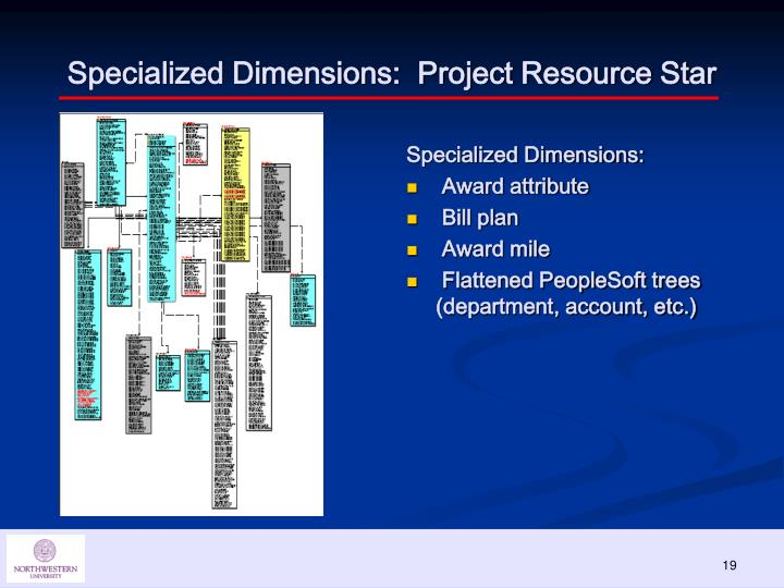 Specialized Dimensions:  Project Resource Star