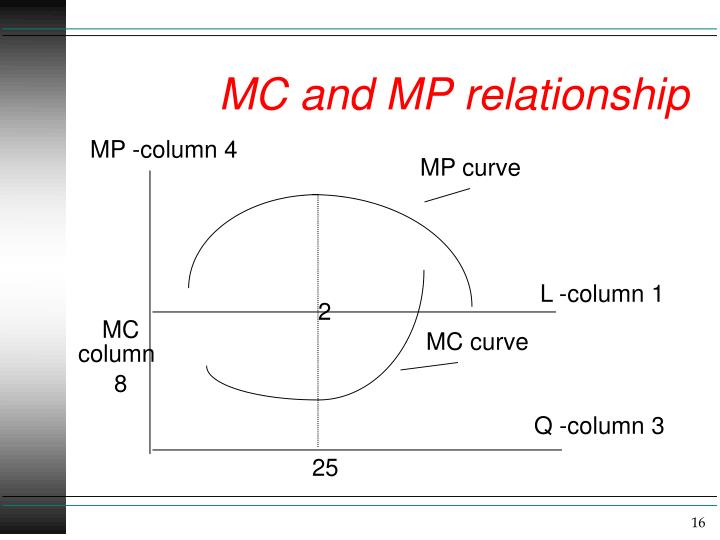 MC and MP relationship