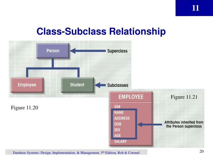 Class-Subclass Relationship