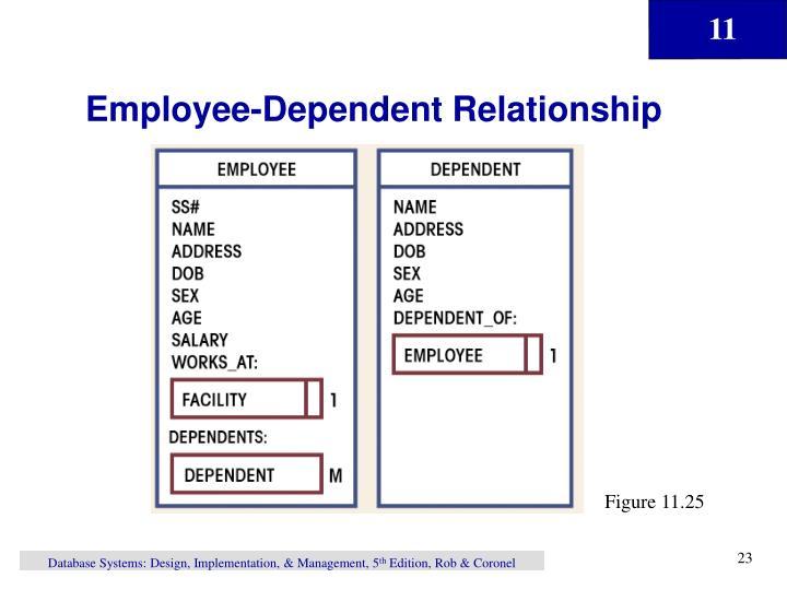 Employee-Dependent Relationship