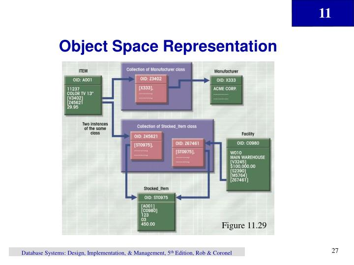 Object Space Representation