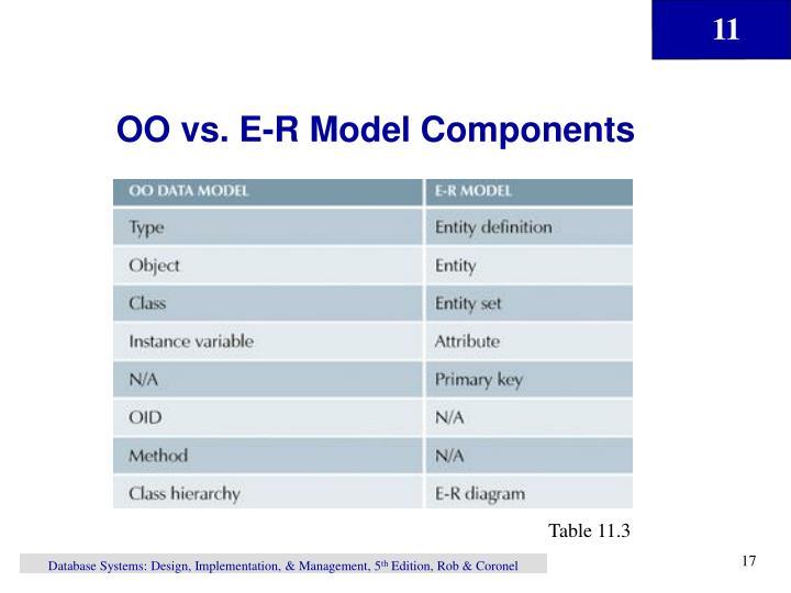 OO vs. E-R Model Components