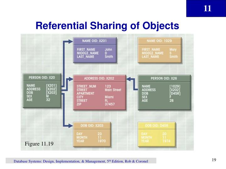 Referential Sharing of Objects