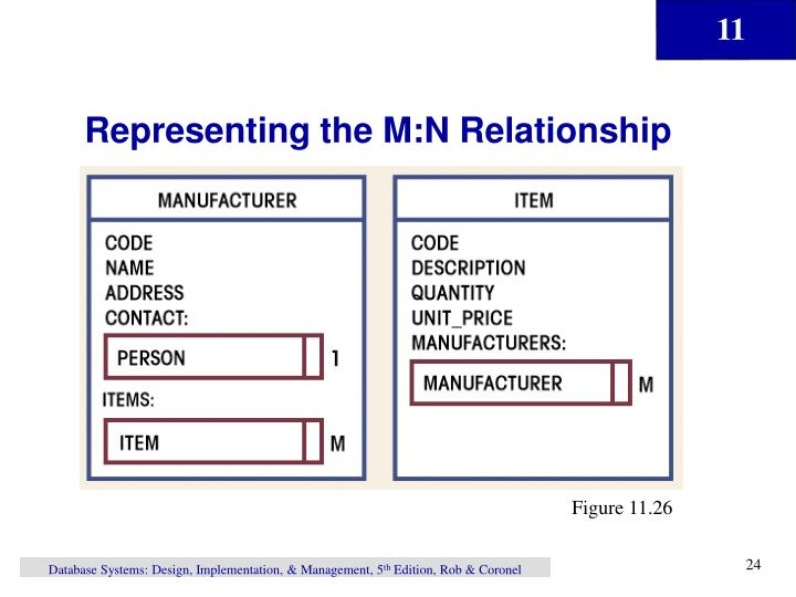 Representing the M:N Relationship