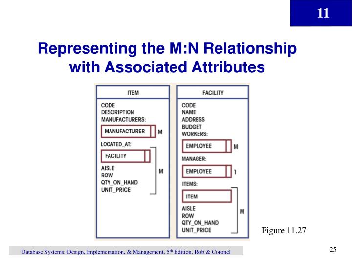 Representing the M:N Relationship with Associated Attributes