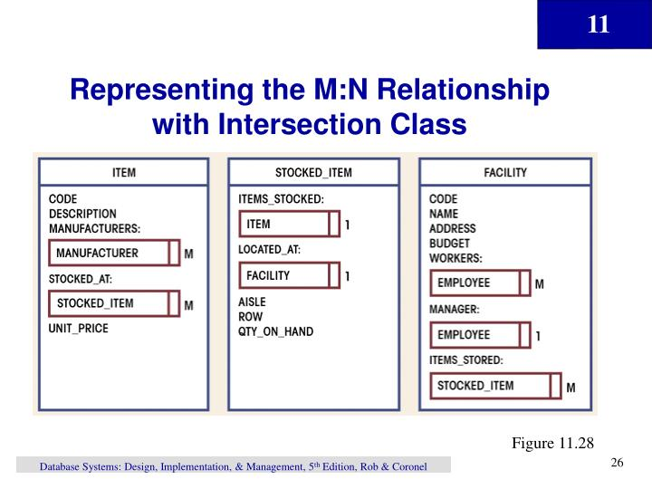 Representing the M:N Relationship with Intersection Class