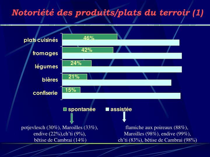 Notoriété des produits/plats du terroir (1)