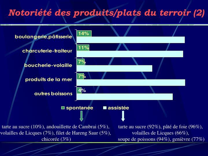 Notoriété des produits/plats du terroir (2)