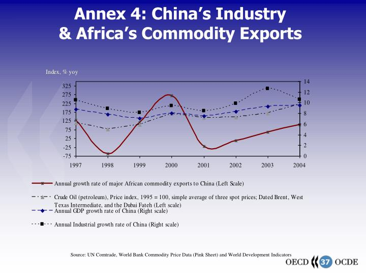 Annex 4: China's Industry