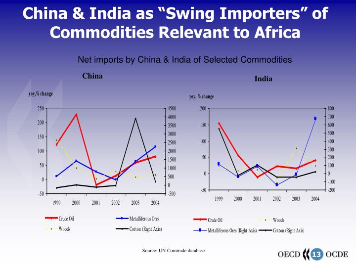 "China & India as ""Swing Importers"" of Commodities Relevant to Africa"