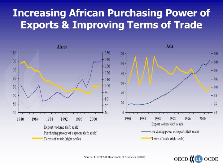 Increasing African Purchasing Power of Exports & Improving Terms of Trade