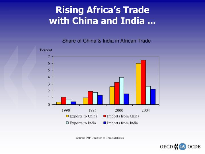 Rising Africa's Trade