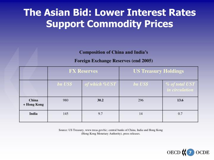 The Asian Bid: Lower Interest Rates Support Commodity