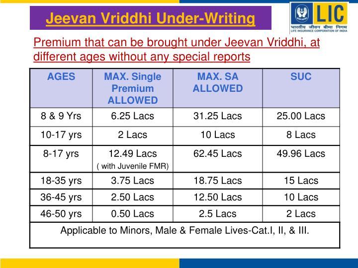 Jeevan Vriddhi Under-Writing