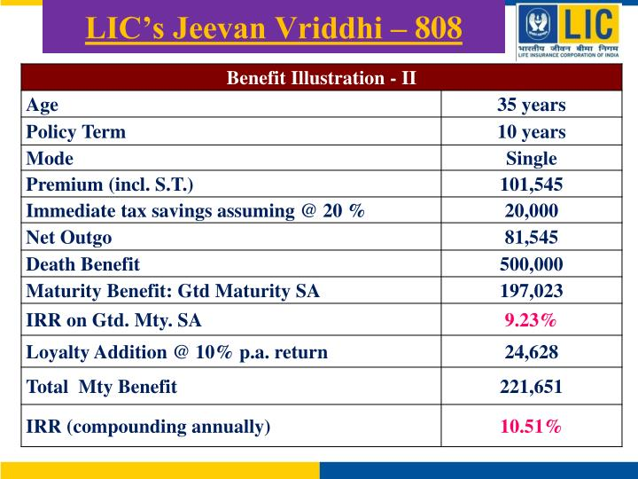 LIC's Jeevan Vriddhi – 808