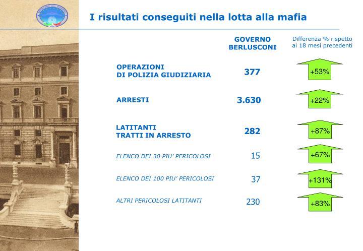 I risultati conseguiti nella lotta alla mafia