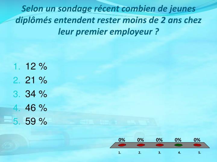 Selon un sondage récent combien de jeunes diplômés entendent rester moins de 2 ans chez leur premier employeur ?