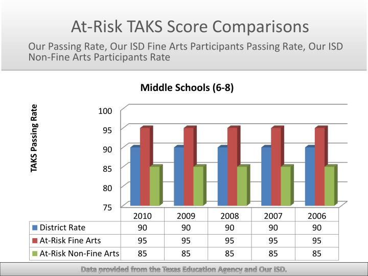 At-Risk TAKS Score Comparisons