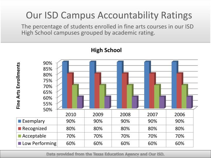 Our ISD Campus Accountability Ratings