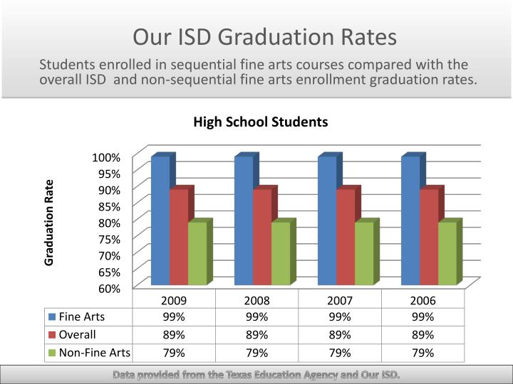 Our ISD Graduation Rates