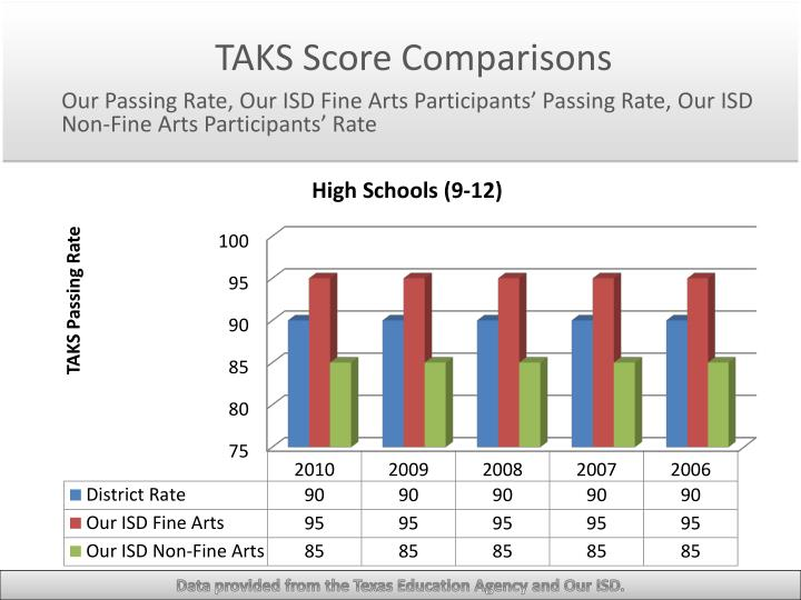 TAKS Score Comparisons