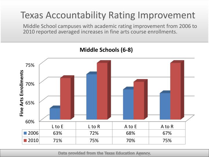 Texas Accountability Rating Improvement