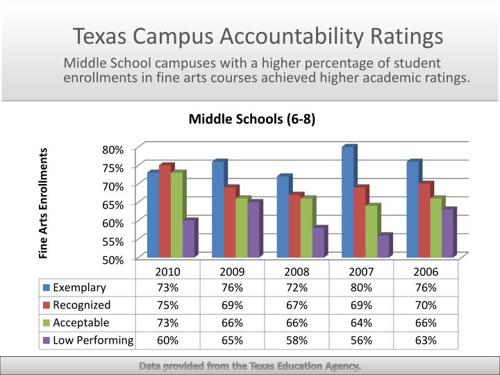 Texas campus accountability ratings
