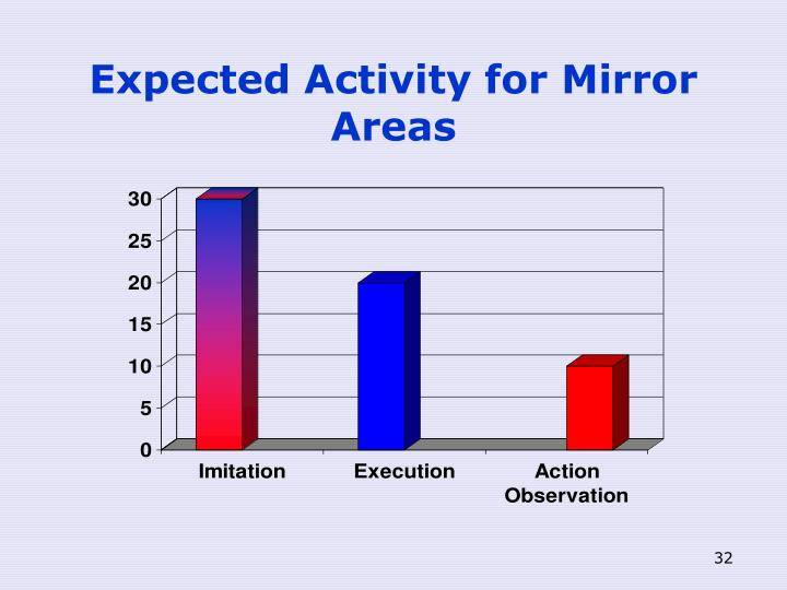 Expected Activity for Mirror Areas
