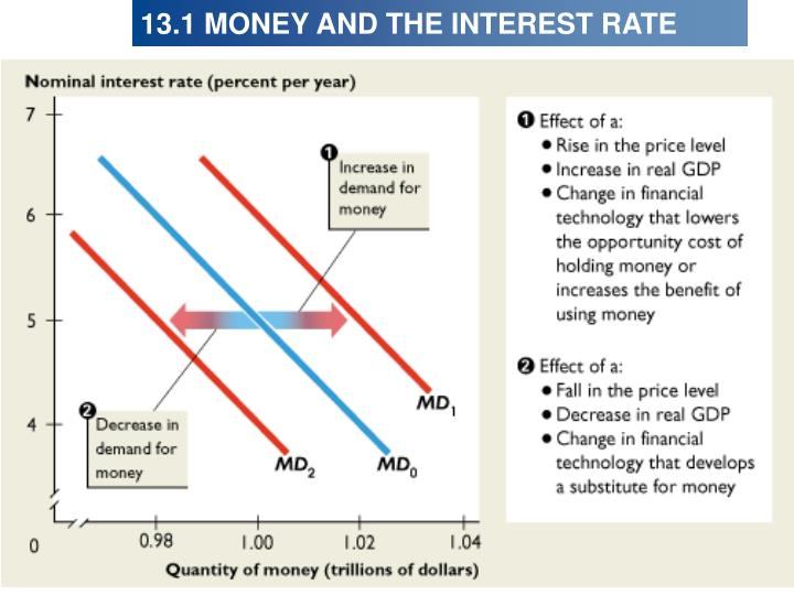 13.1 MONEY AND THE INTEREST RATE