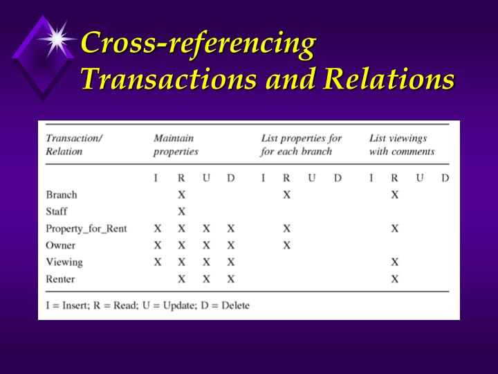 Cross-referencing Transactions and Relations
