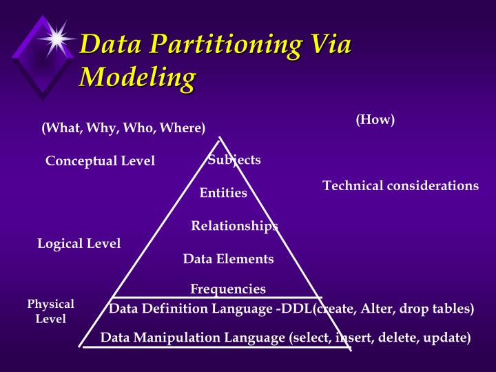 Data Partitioning Via Modeling