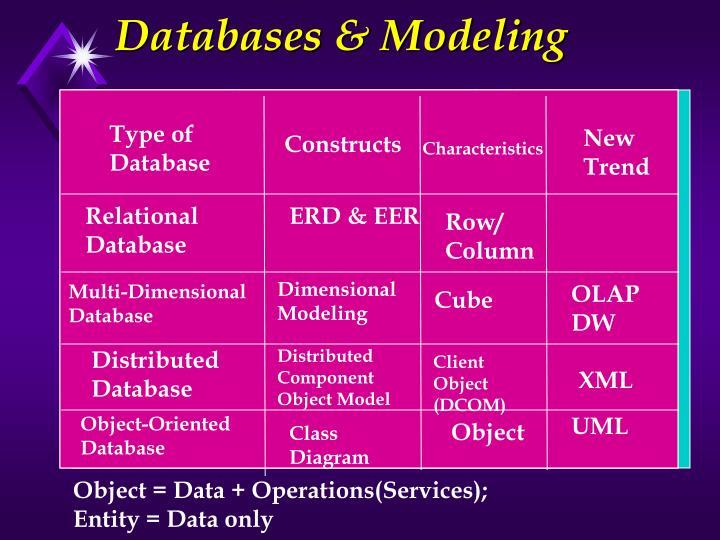 Databases & Modeling