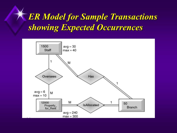 ER Model for Sample Transactions showing Expected Occurrences