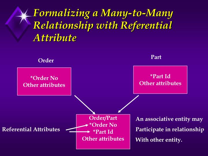 Formalizing a Many-to-Many Relationship with Referential Attribute