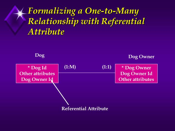 Formalizing a One-to-Many Relationship with Referential Attribute