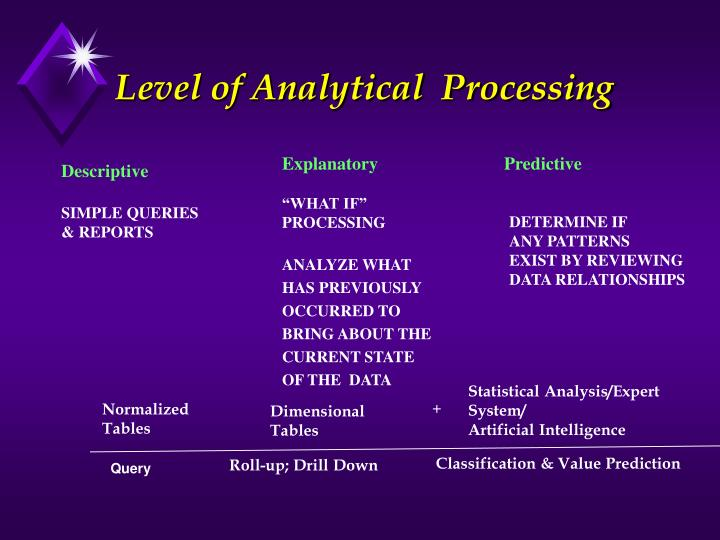 Level of Analytical  Processing