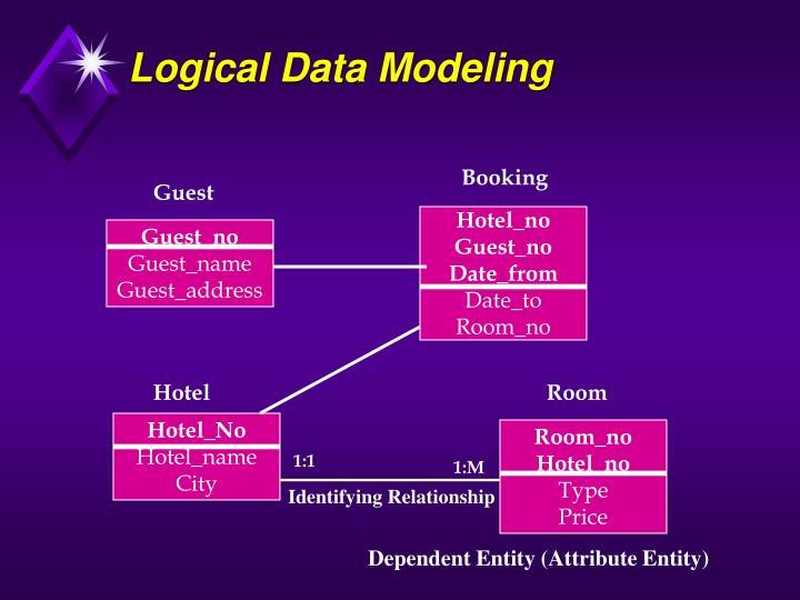 Logical Data Modeling