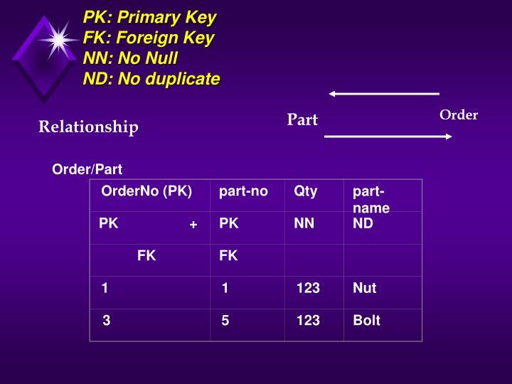 OrderNo (PK)
