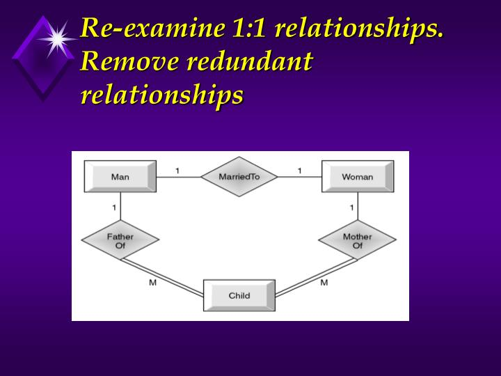 Re-examine 1:1 relationships.