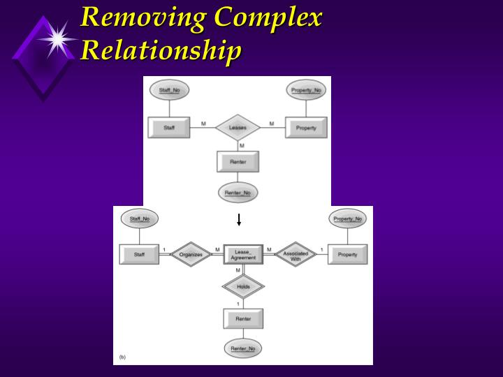 Removing Complex Relationship
