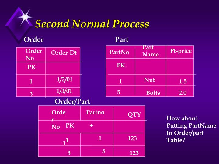 Second Normal Process